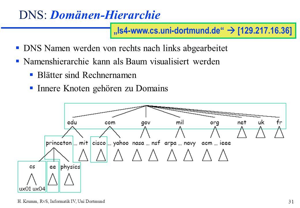 DNS: Domänen-Hierarchie