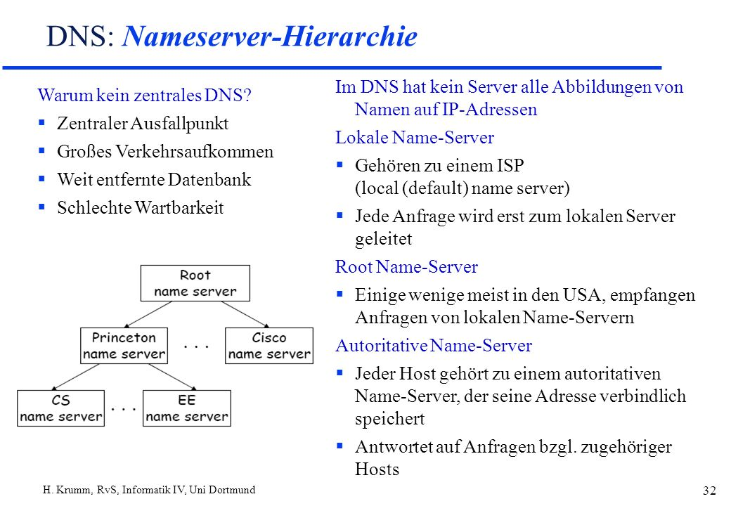 DNS: Nameserver-Hierarchie