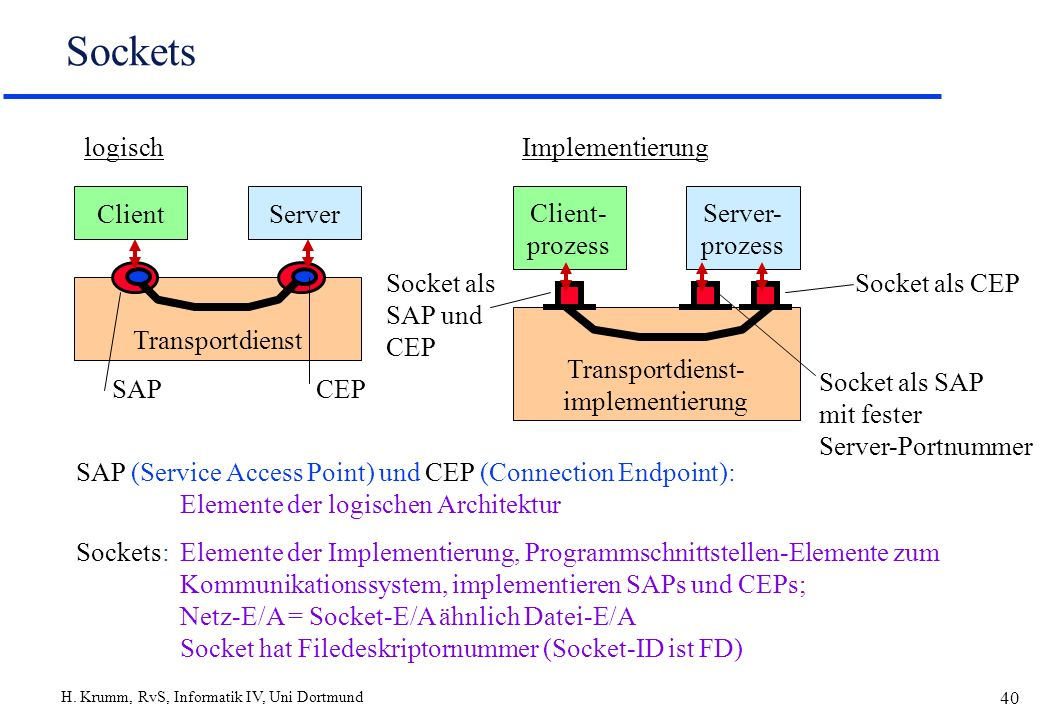 Transportdienst- implementierung