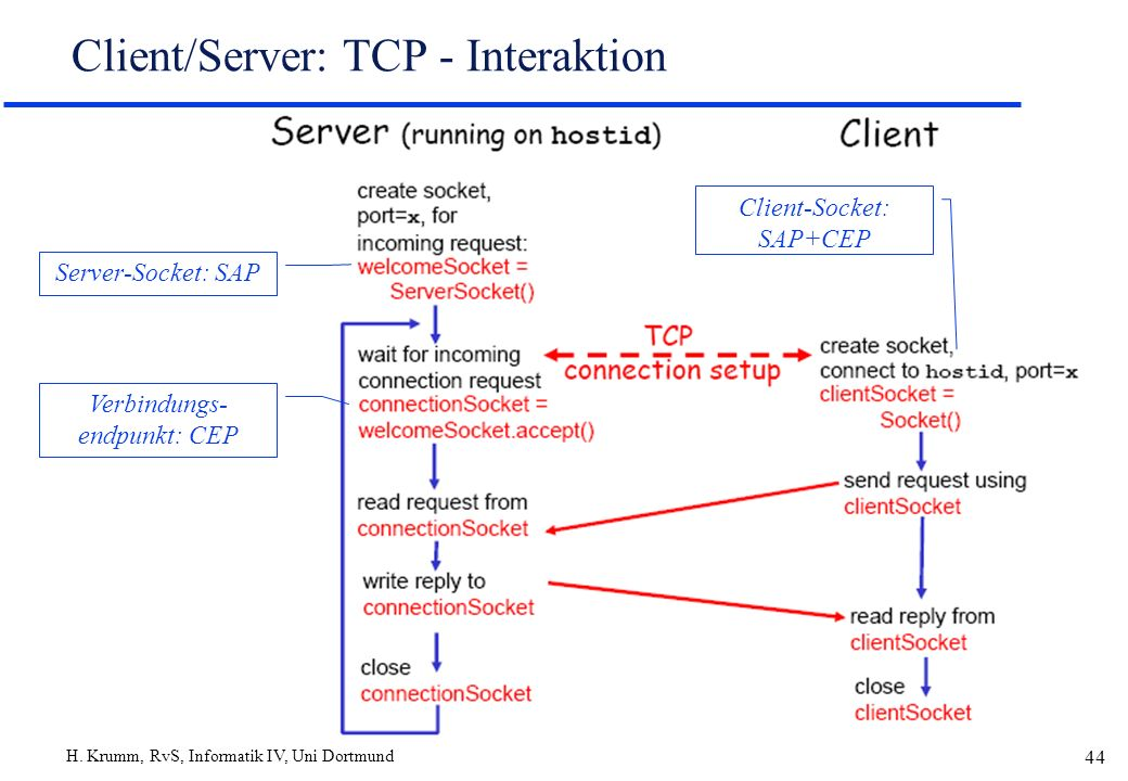 Client/Server: TCP - Interaktion