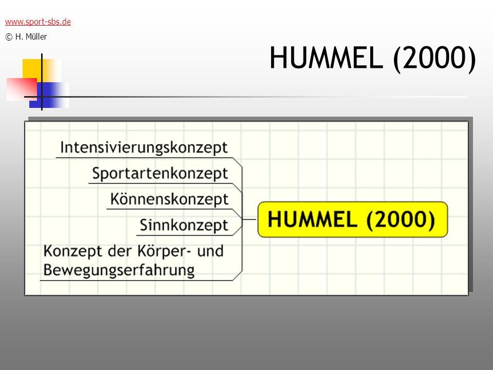 www.sport-sbs.de © H. Müller HUMMEL (2000)