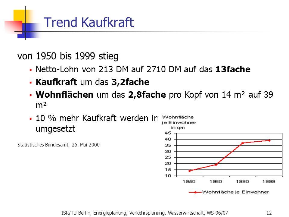 Trend Kaufkraft von 1950 bis 1999 stieg