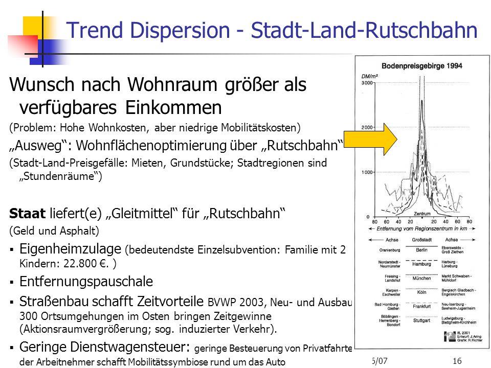 Trend Dispersion - Stadt-Land-Rutschbahn