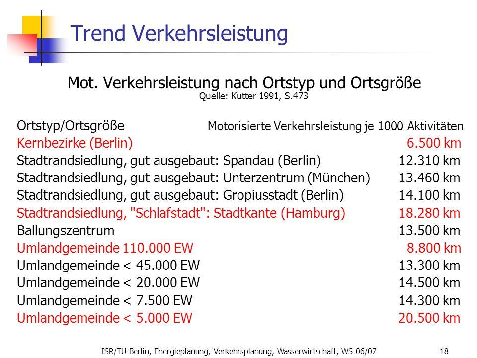 Trend Verkehrsleistung