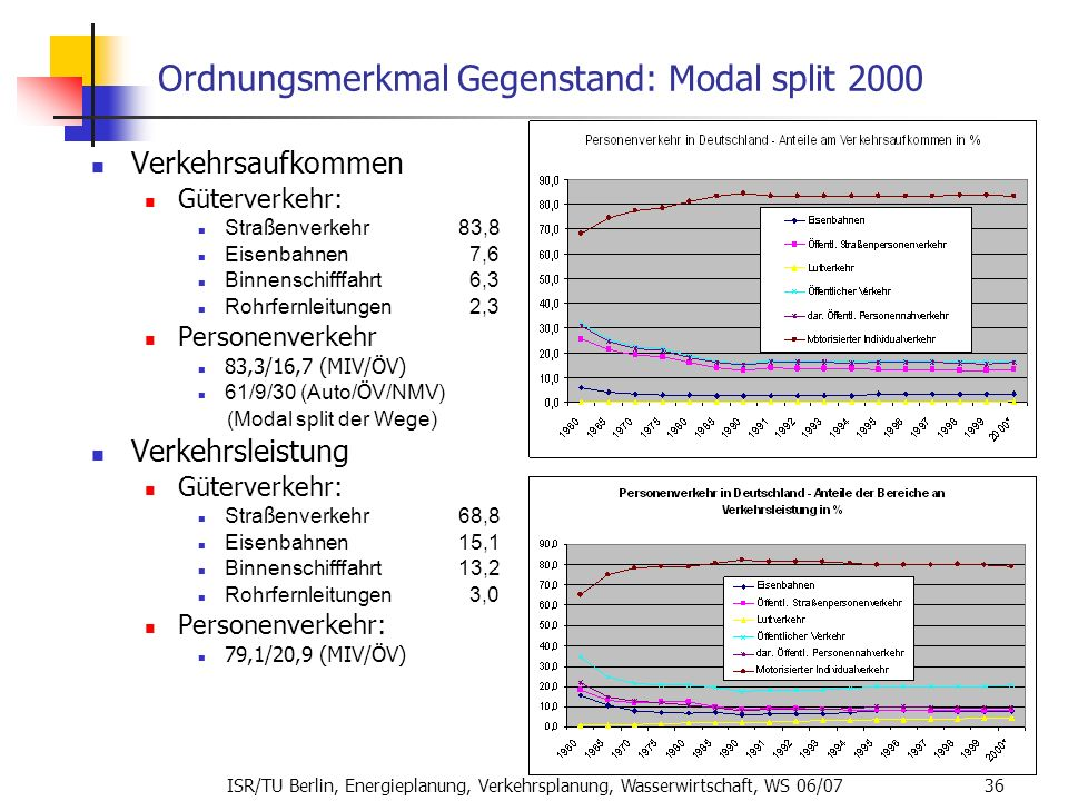 Ordnungsmerkmal Gegenstand: Modal split 2000