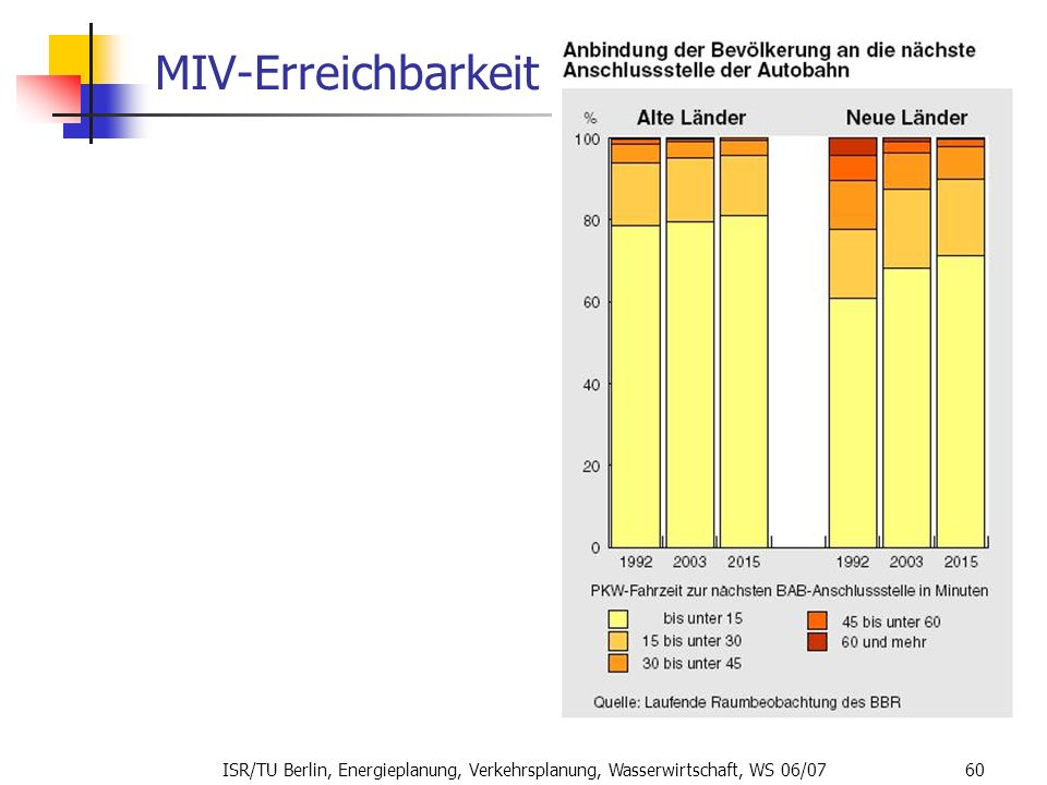 MIV-Erreichbarkeit ISR/TU Berlin, Energieplanung, Verkehrsplanung, Wasserwirtschaft, WS 06/07