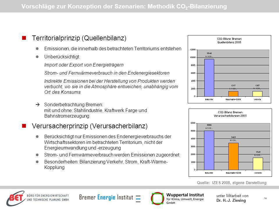 Vorschläge zur Konzeption der Szenarien: Methodik CO2-Bilanzierung