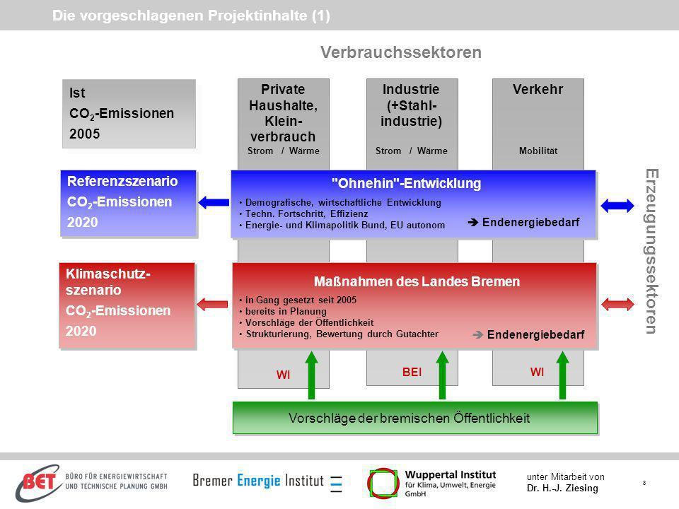 Die vorgeschlagenen Projektinhalte (1)