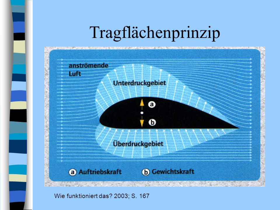 Tragflächenprinzip Wie funktioniert das 2003; S. 167