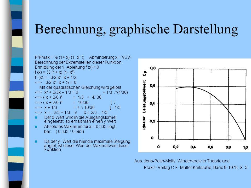 Berechnung, graphische Darstellung
