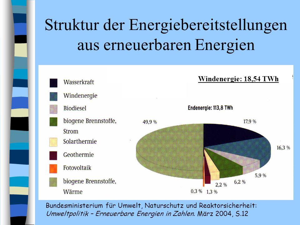 Struktur der Energiebereitstellungen aus erneuerbaren Energien