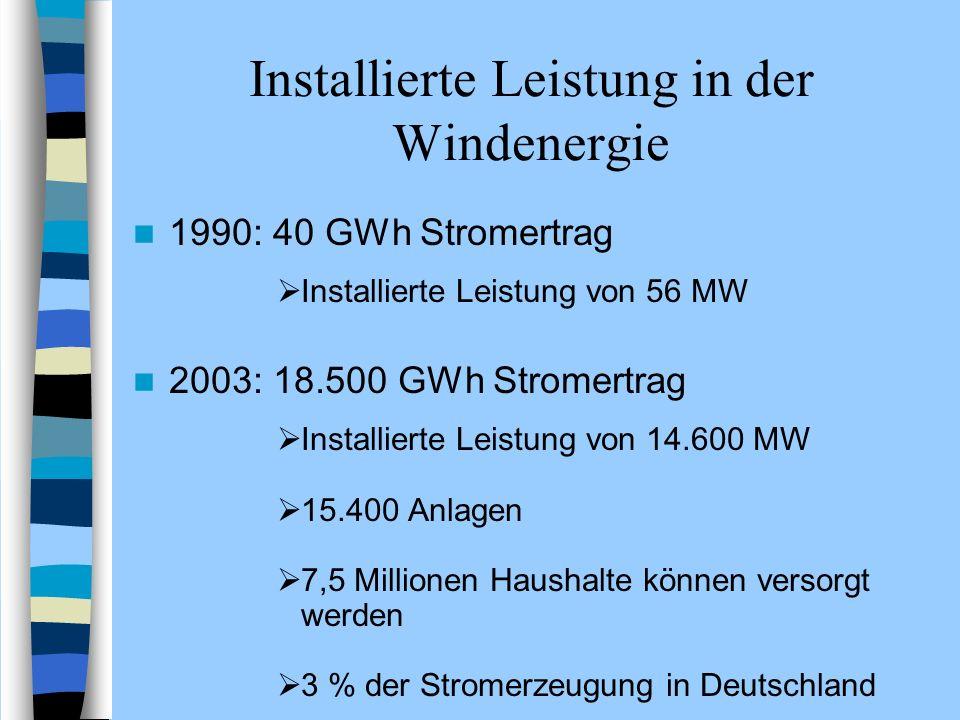 Installierte Leistung in der Windenergie