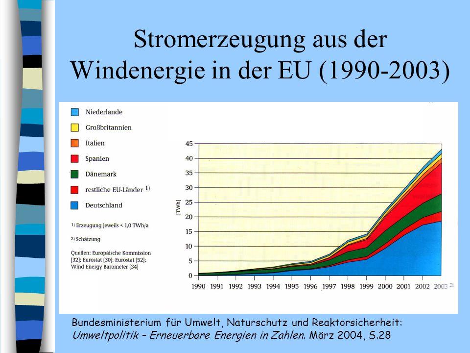 Stromerzeugung aus der Windenergie in der EU (1990-2003)