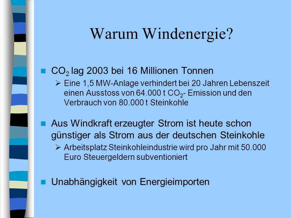 Warum Windenergie CO2 lag 2003 bei 16 Millionen Tonnen