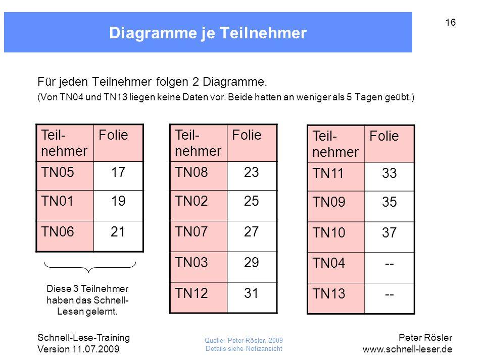 Diagramme je Teilnehmer