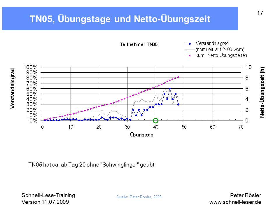 TN05, Übungstage und Netto-Übungszeit