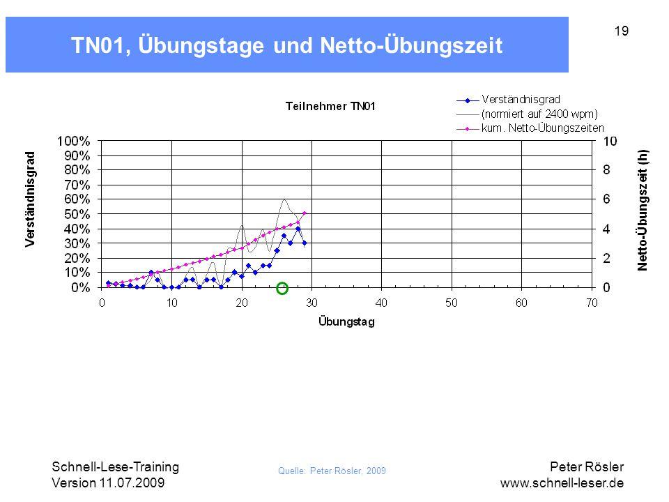TN01, Übungstage und Netto-Übungszeit