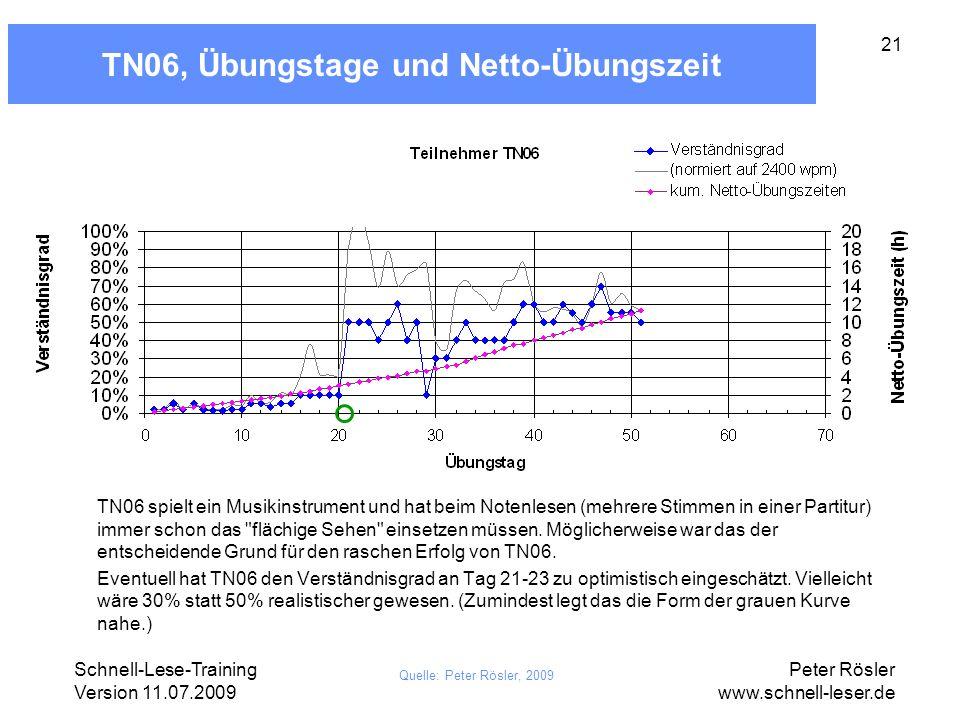 TN06, Übungstage und Netto-Übungszeit