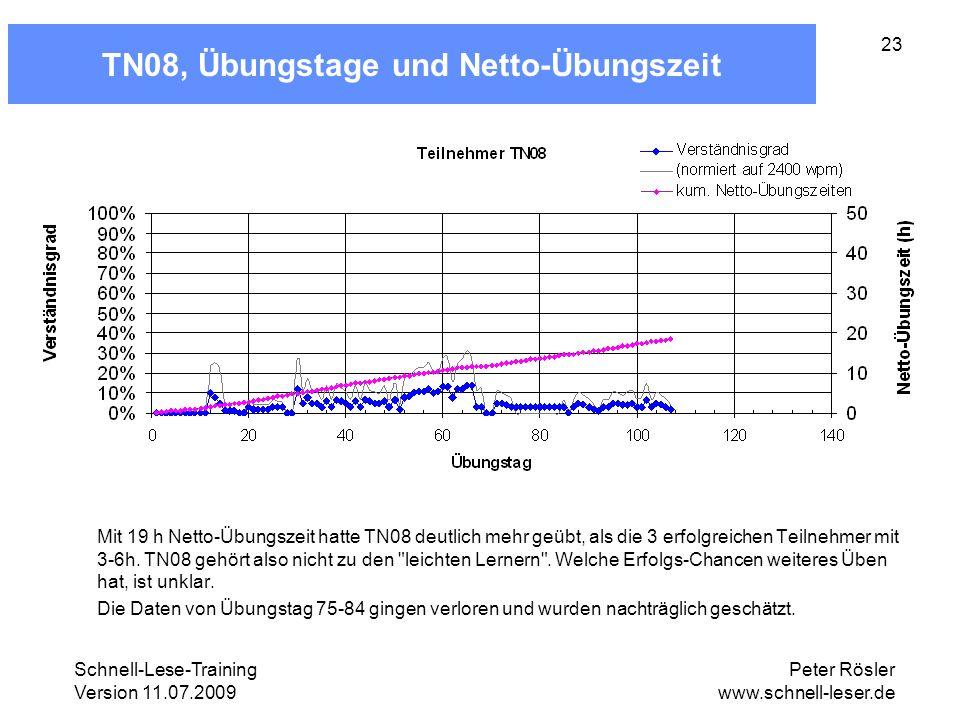 TN08, Übungstage und Netto-Übungszeit