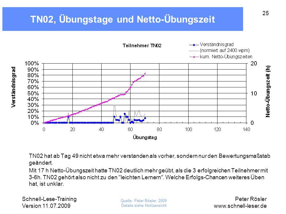 TN02, Übungstage und Netto-Übungszeit