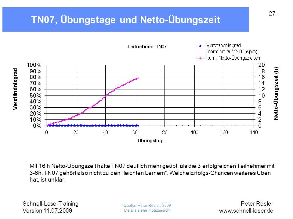 TN07, Übungstage und Netto-Übungszeit