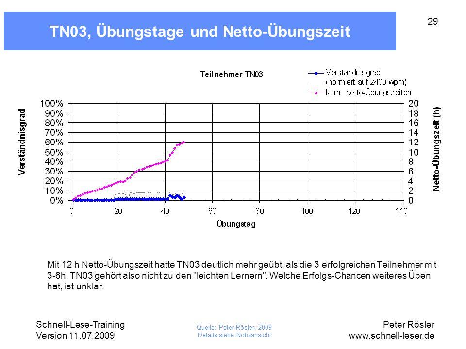 TN03, Übungstage und Netto-Übungszeit