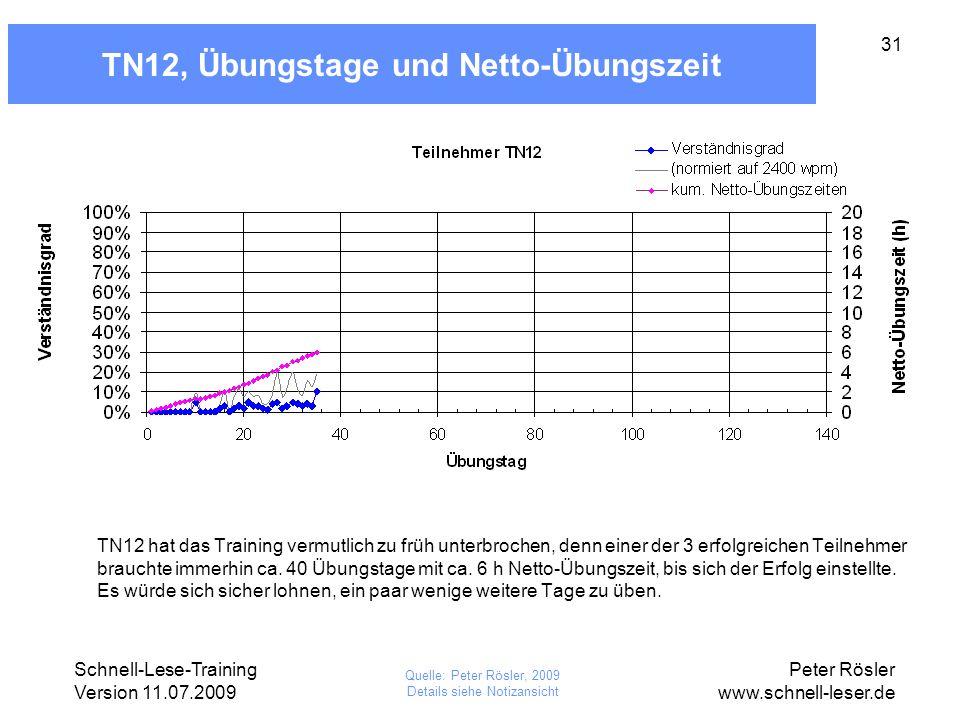 TN12, Übungstage und Netto-Übungszeit