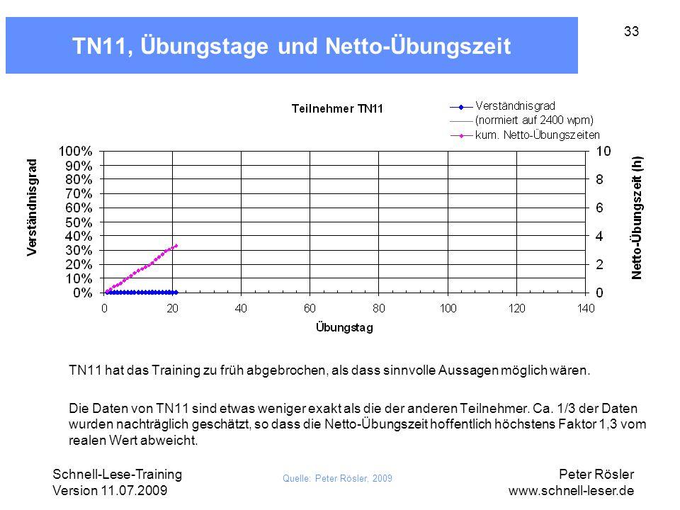 TN11, Übungstage und Netto-Übungszeit