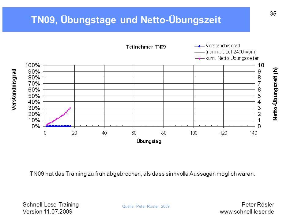 TN09, Übungstage und Netto-Übungszeit