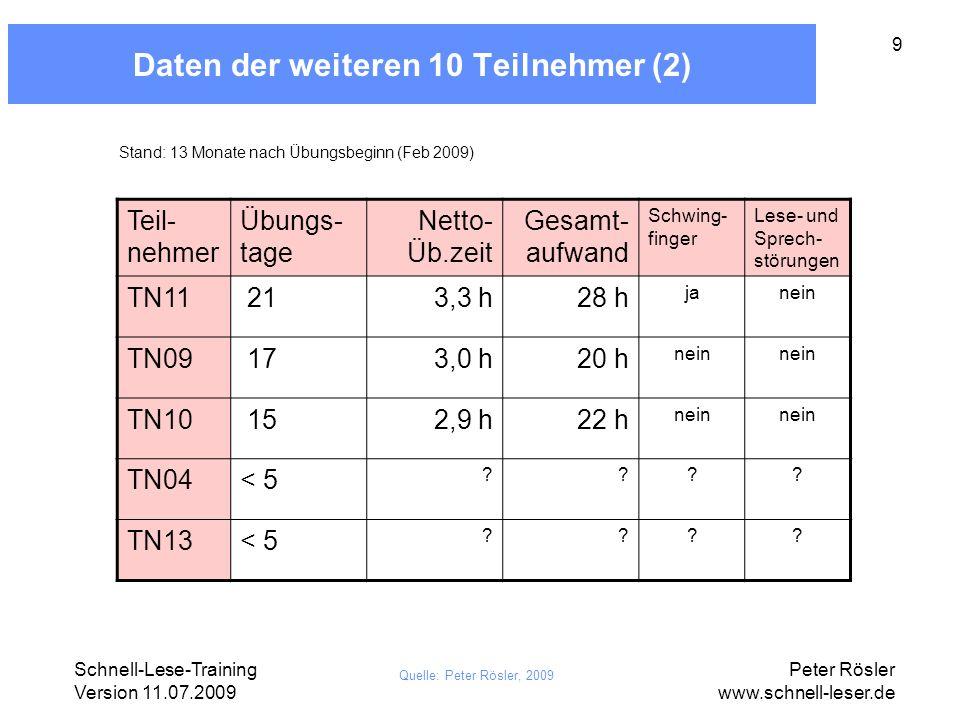 Daten der weiteren 10 Teilnehmer (2)