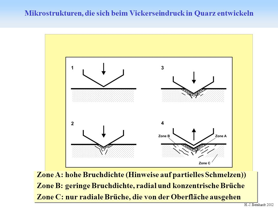 Mikrostrukturen, die sich beim Vickerseindruck in Quarz entwickeln