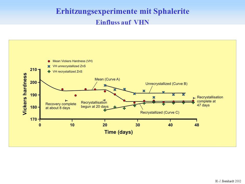 Erhitzungsexperimente mit Sphalerite