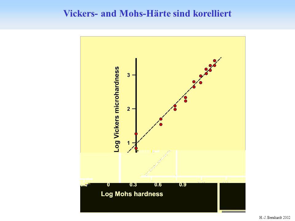 Vickers- and Mohs-Härte sind korelliert