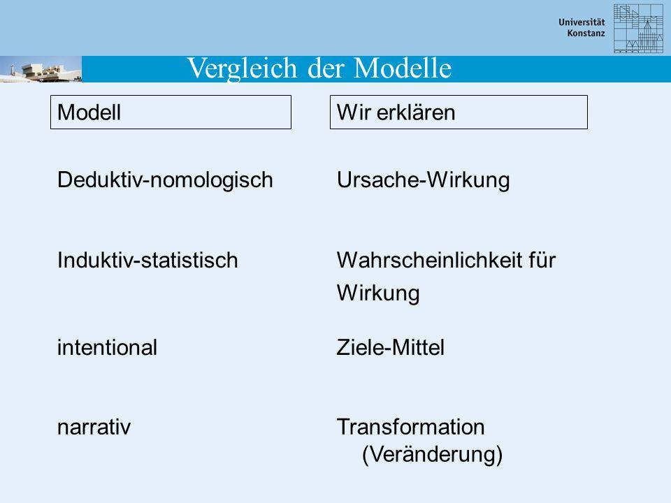 Vergleich der Modelle Modell Wir erklären Deduktiv-nomologisch
