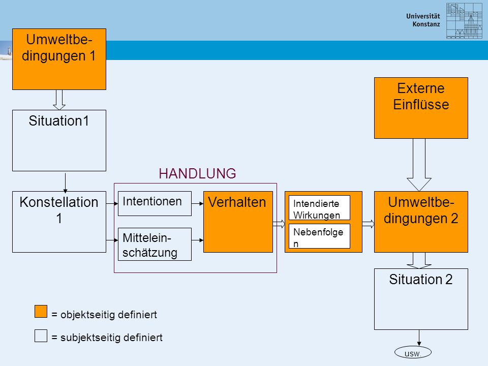 Umweltbe- dingungen 1 Externe Einflüsse Situation1 HANDLUNG