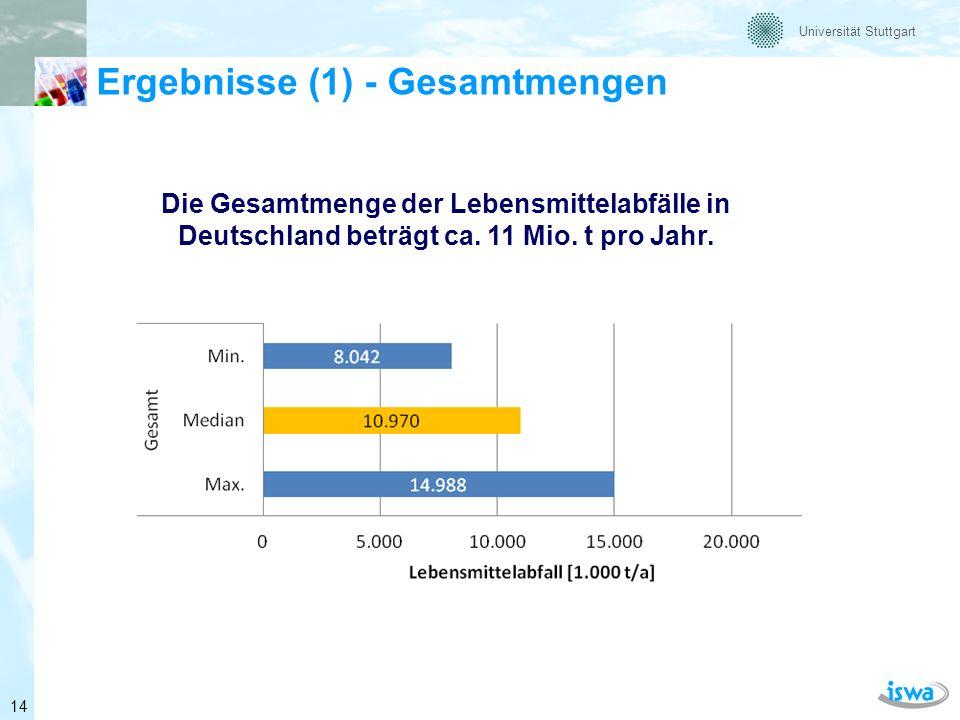 Ergebnisse (1) - Gesamtmengen