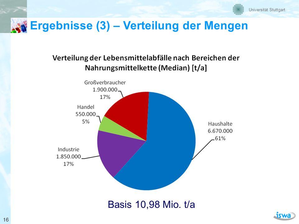 Ergebnisse (3) – Verteilung der Mengen