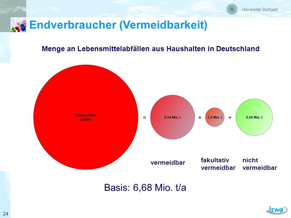 Menge an Lebensmittelabfällen aus Haushalten in Deutschland