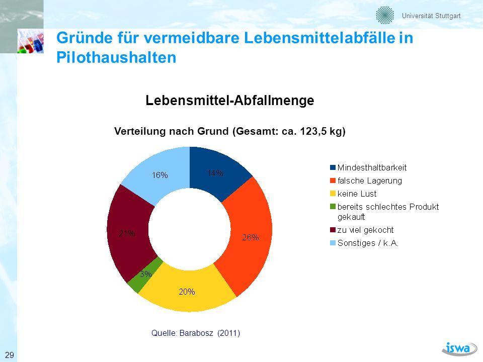 Lebensmittel-Abfallmenge Verteilung nach Grund (Gesamt: ca. 123,5 kg)