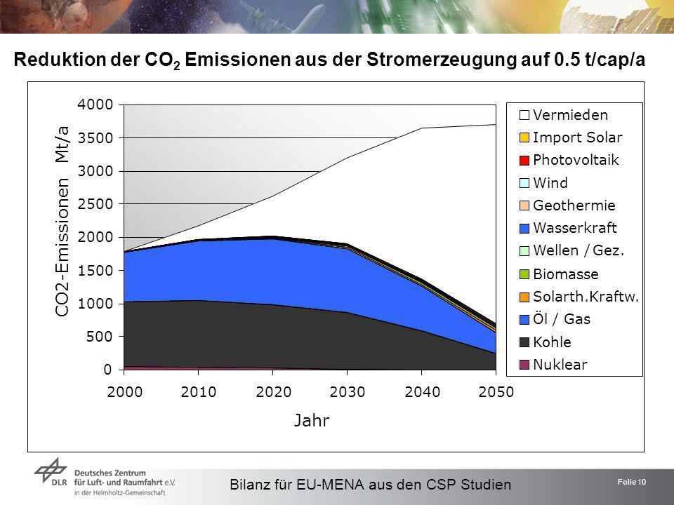Reduktion der CO2 Emissionen aus der Stromerzeugung auf 0.5 t/cap/a