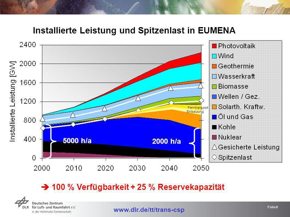 Installierte Leistung und Spitzenlast in EUMENA