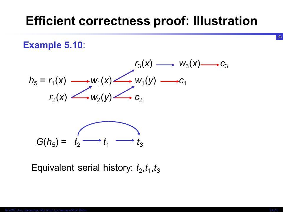 Efficient correctness proof: Illustration
