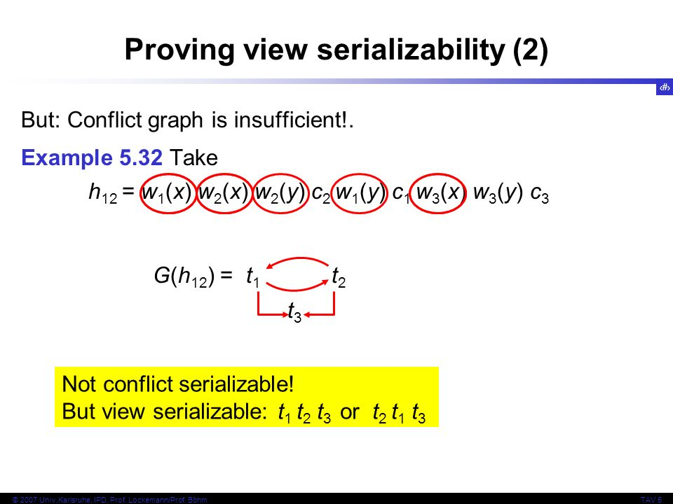Proving view serializability (2)