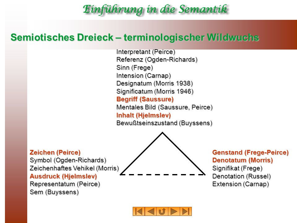 Semiotisches Dreieck – terminologischer Wildwuchs