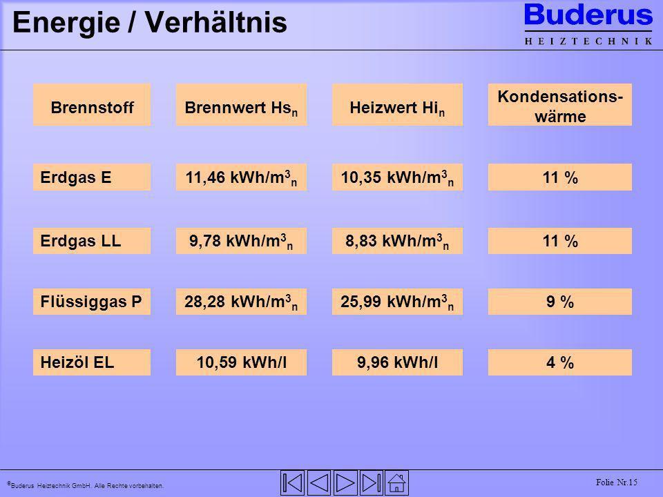 Energie / Verhältnis Brennstoff Brennwert Hsn Heizwert Hin