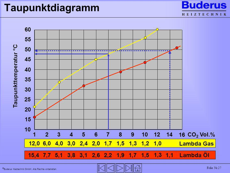 Taupunktdiagramm50. 55. 60. 45. 40. 35. 30. 25. 20. 15. 10. Taupunkttemperatur °C. 1. 2. 3. 4. 5. 6.