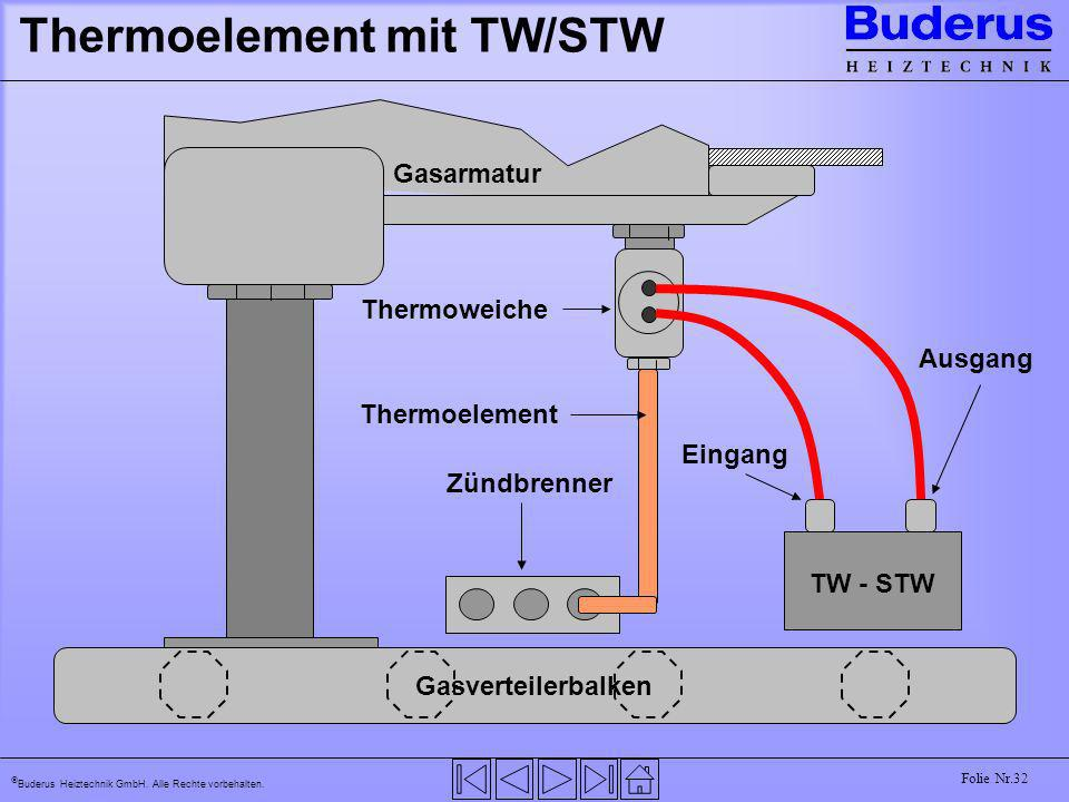 Thermoelement mit TW/STW