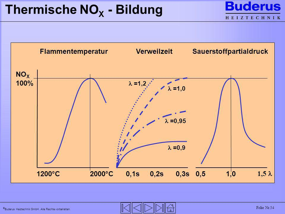 Thermische NOX - Bildung