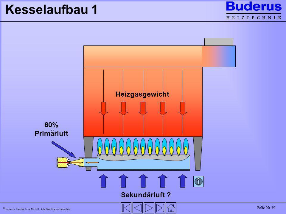 Kesselaufbau 1 Heizgasgewicht 60% Primärluft Sekundärluft