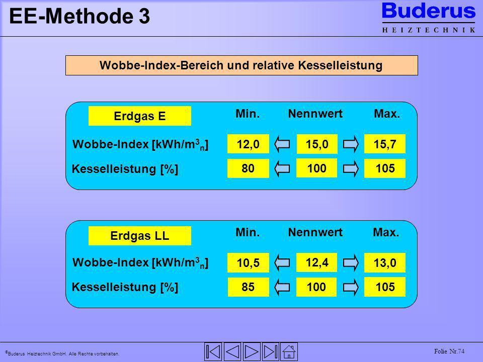 Wobbe-Index-Bereich und relative Kesselleistung